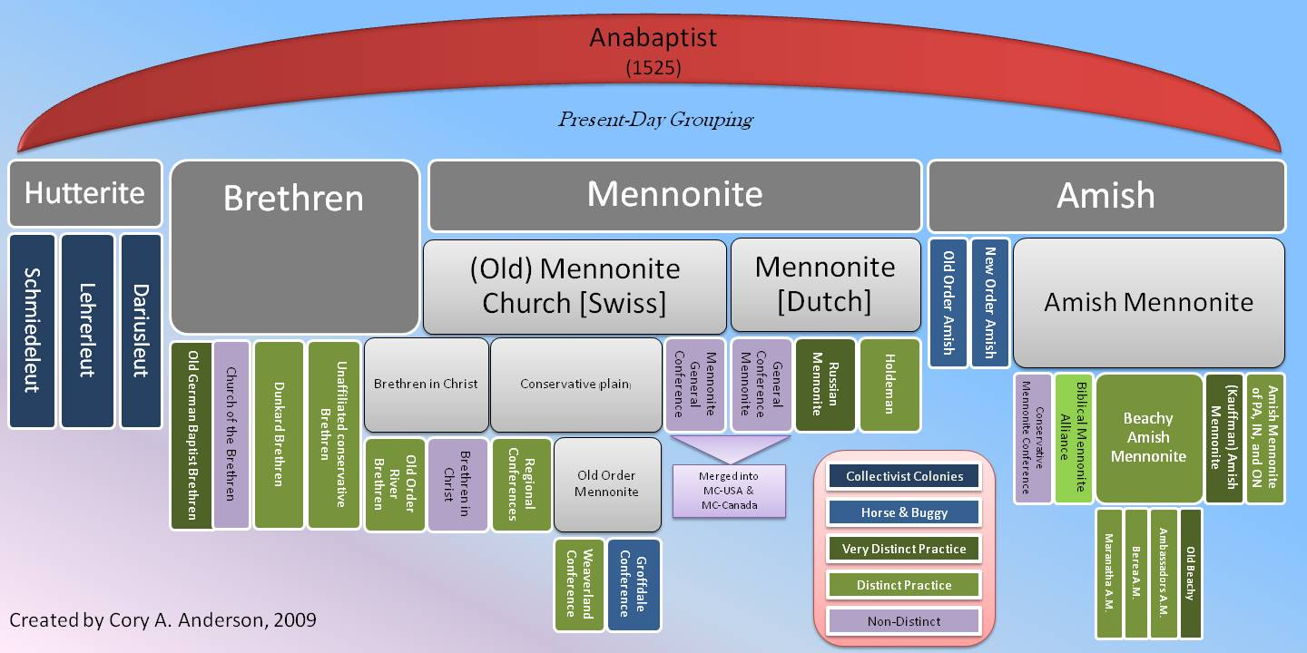 anabaptist christianity and god God, the importance of the creeds, and patterns of participating in larger society mission network, what is an anabaptist christian what is an.